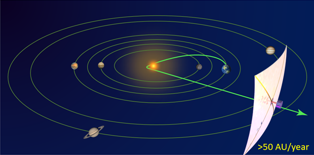 NASA Selects Artur Davoyan's Solar Sail Concept