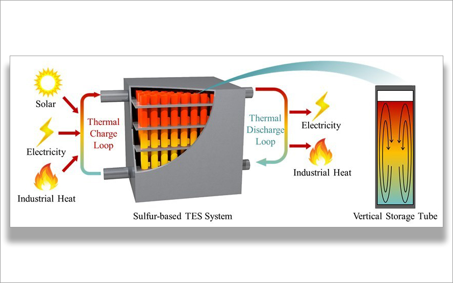 Richard Wirz's sulfur thermal energy storage research featured in Advances in Engineering
